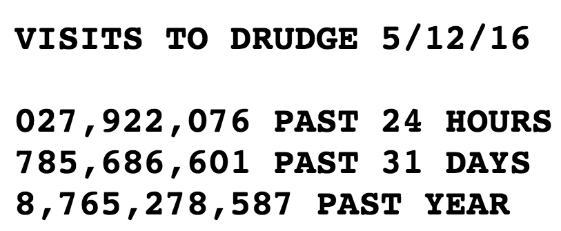 Drudge Report Hits 1 Billion Pageviews In April