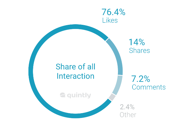 """Study: Nobody Cares About Facebook """"Reactions"""""""
