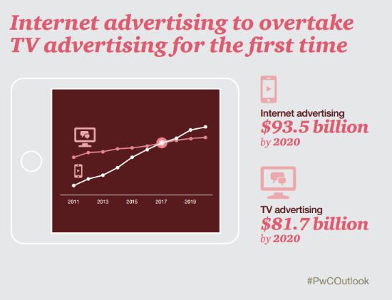PwC: Internet Advertising To Overtake TV Advertising