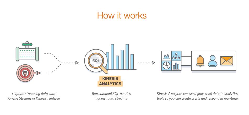 Amazon Kinesis Analytics Announced for AWS Developers