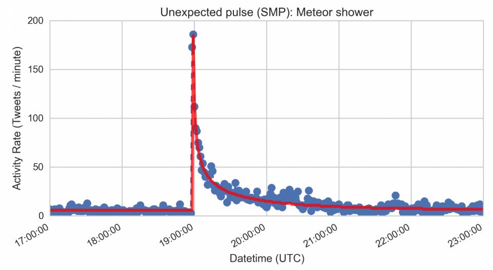 Social Media Pulse Model Predicts Tweet Explosions