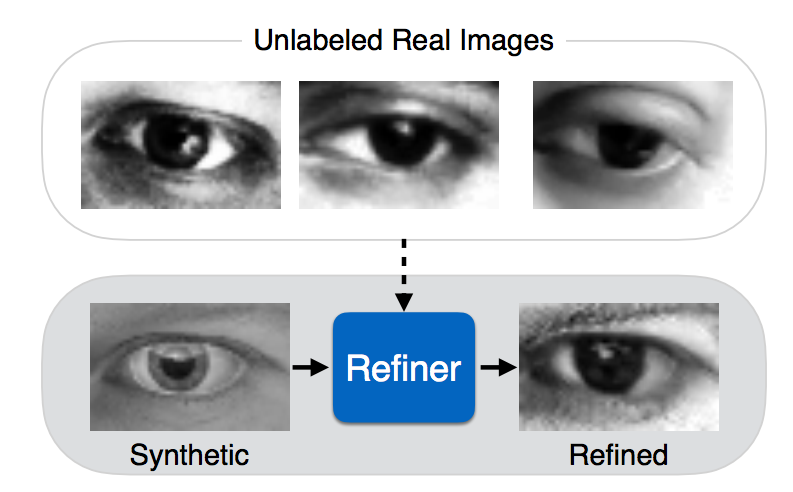 Apple Publishes First AI Research Paper on Using Adversarial Training to Improve Realism of Synthetic Imagery