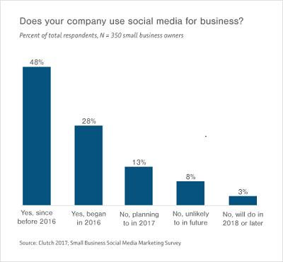 Small Businesses Better Reconsider Social Media