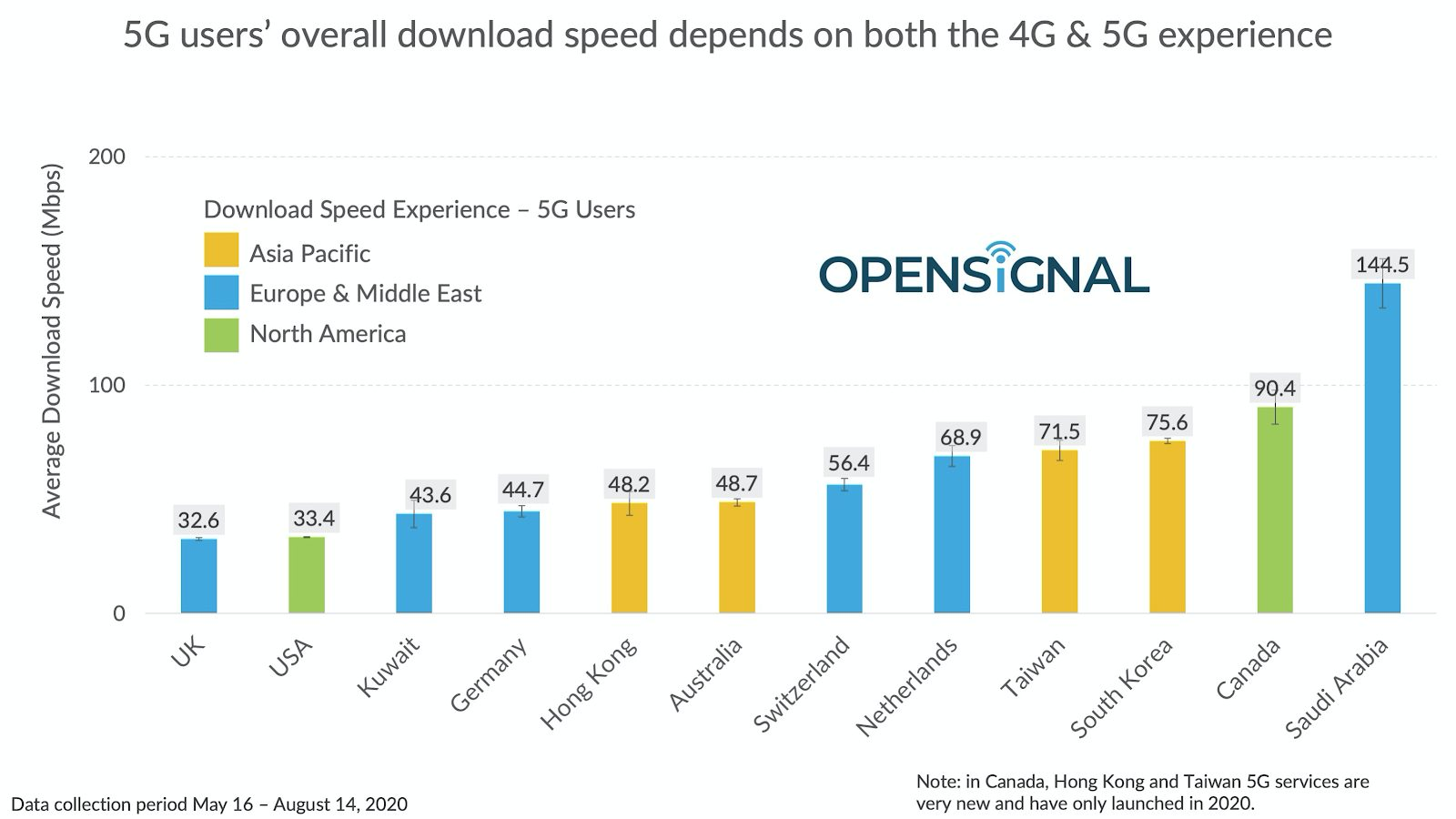 OpenSignal 5G Analysis - Image Credit OpenSignal