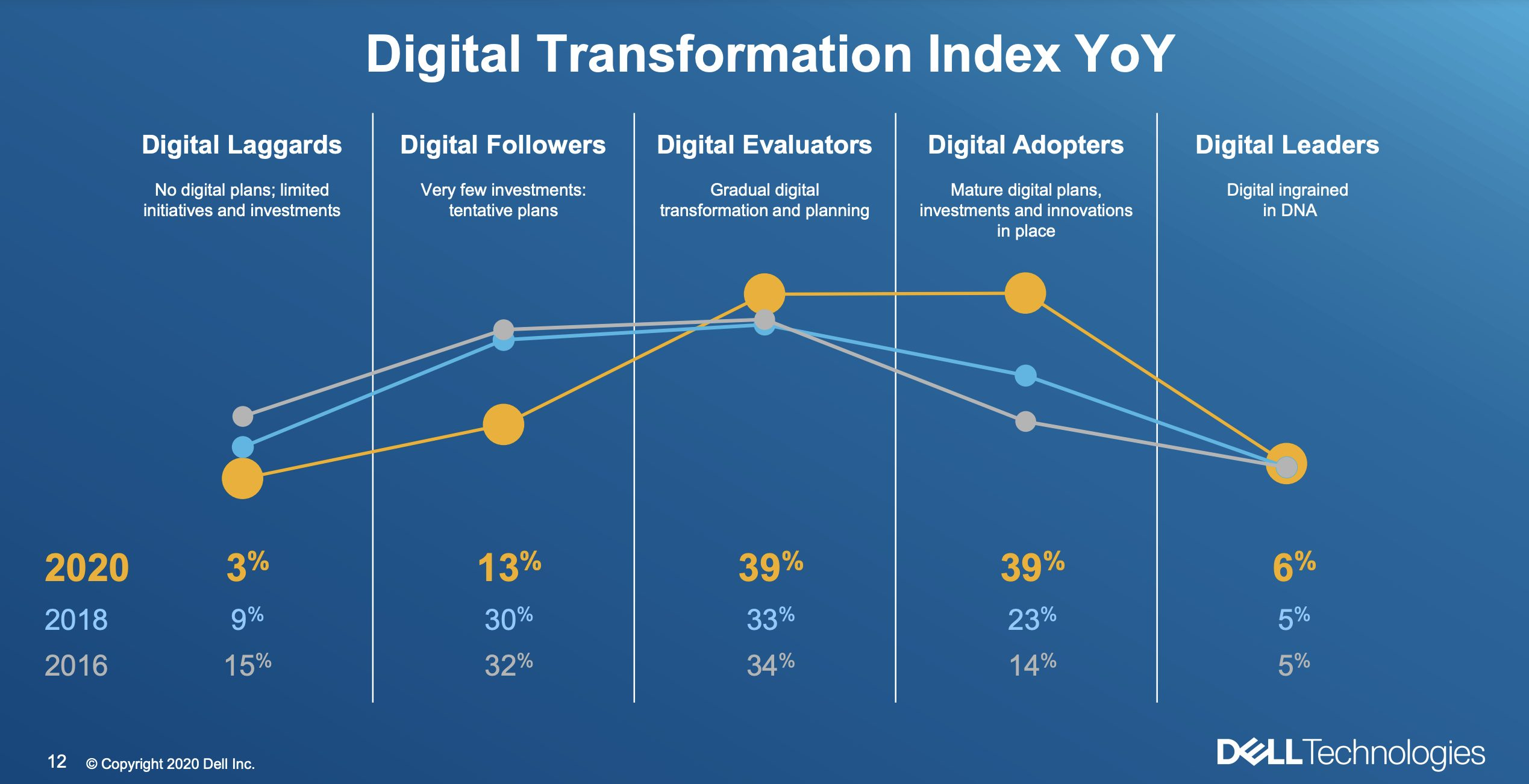 Dell: 80% of Companies Fast-Tracked Digital Transformation
