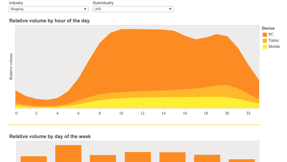 Bing Ads Gets Marketplace Trends Visualization Tool