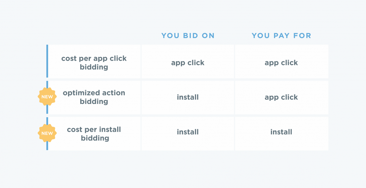 Twitter Has New Ways To Buy Mobile App Install Campaigns