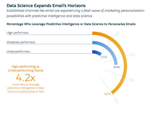 Salesforce email data